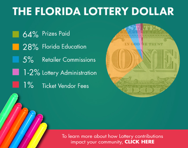 The Florida Lottery Dollar. To learn more about how Lottery bContributions impact your community, Click Here