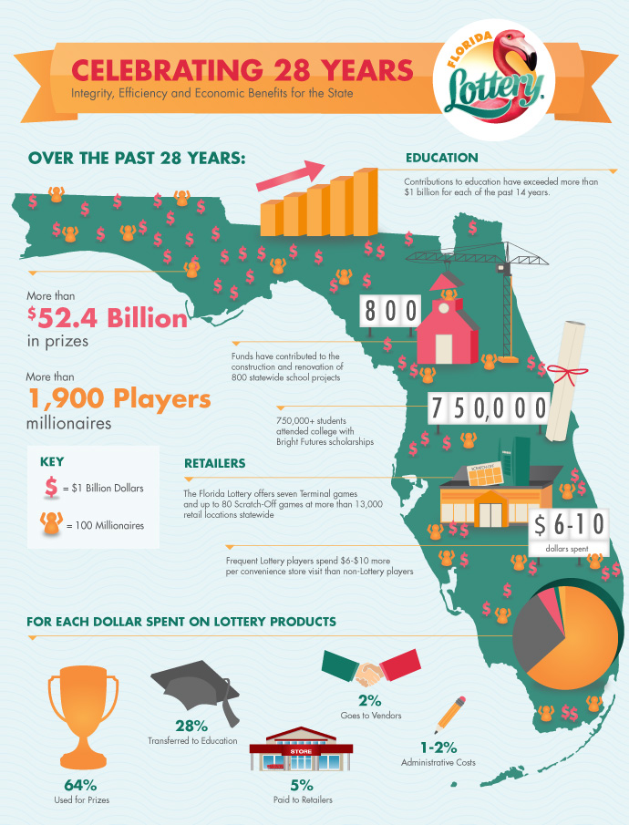 Florida Lottery - Celebrating 27 Years